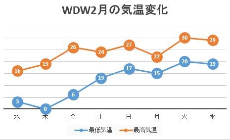 WDW2021年2月ある週の気温変化