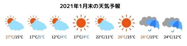 WDW1月末の天気予報
